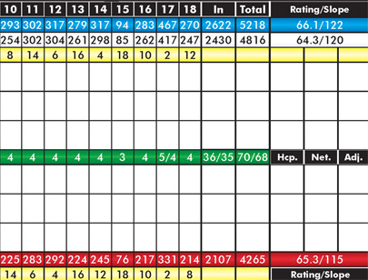 California Oaks Golf - Scorecard Back 9
