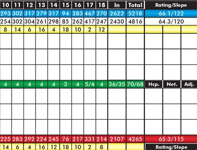 California Oaks Golf - Scorecard Back 9